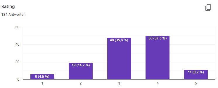 Diagramm meines Rating: 1 Stern= 4,5%, 2 Sterne bekamen 14,2%, 3 Sterne sind 35,8%, 4 Sterne 37,3% und die maximalen 5 Sterne bekamen 8,2% der Bücher.